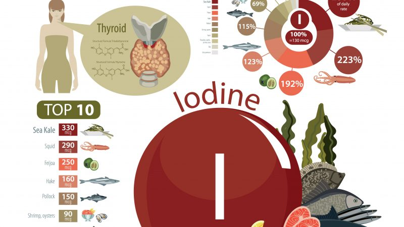 The Frightening Truth About Iodine Deficiency, Disorders Linked to Low Levels