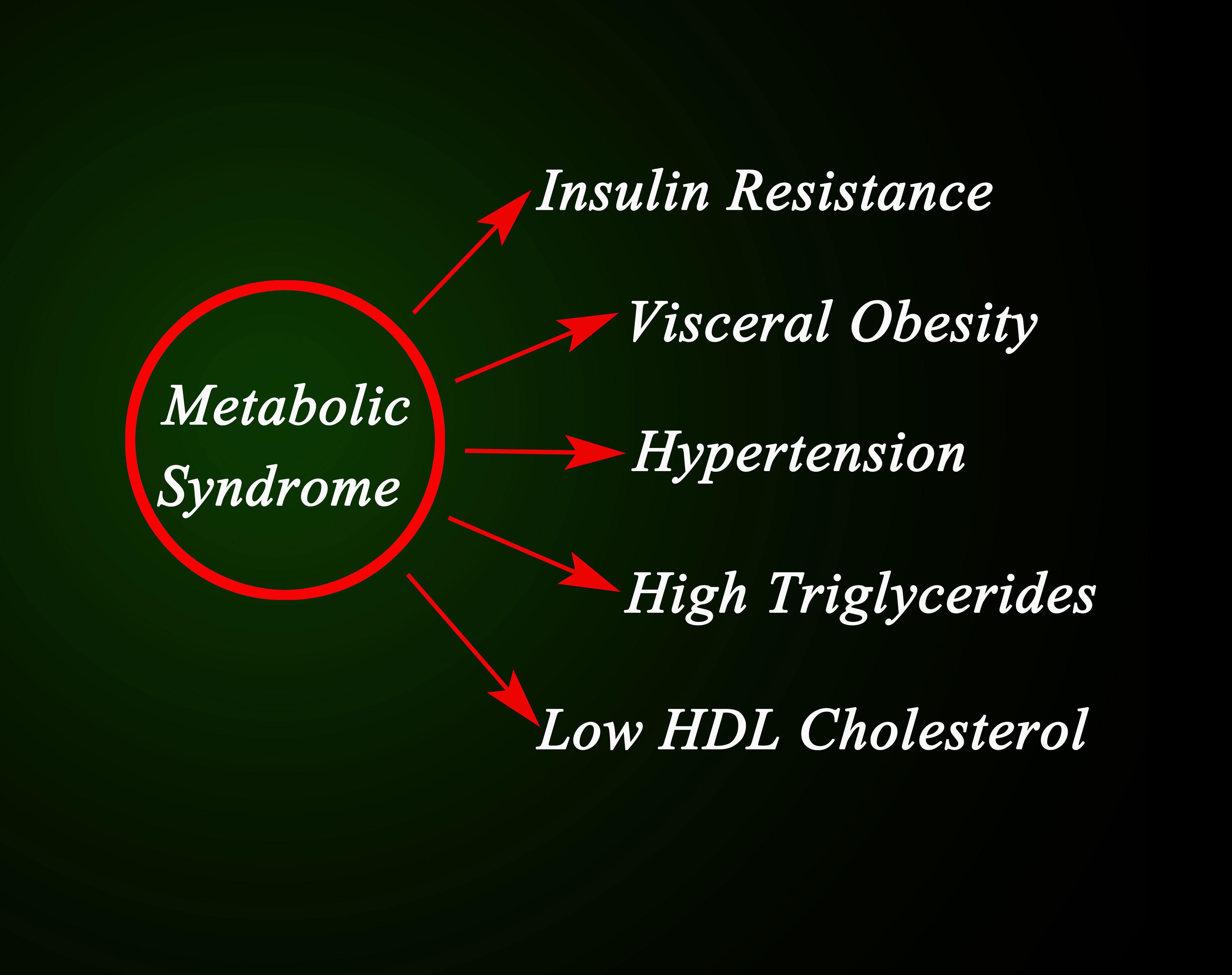 High triglycerides symptoms